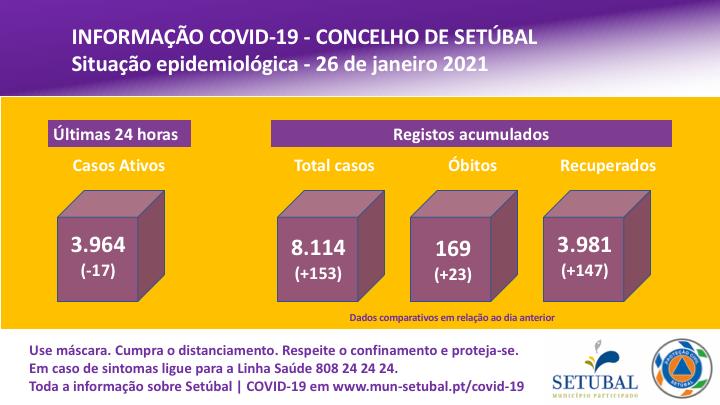 Covid-19 | Situação epidemiológica no concelho | 26 de janeiro de 2021