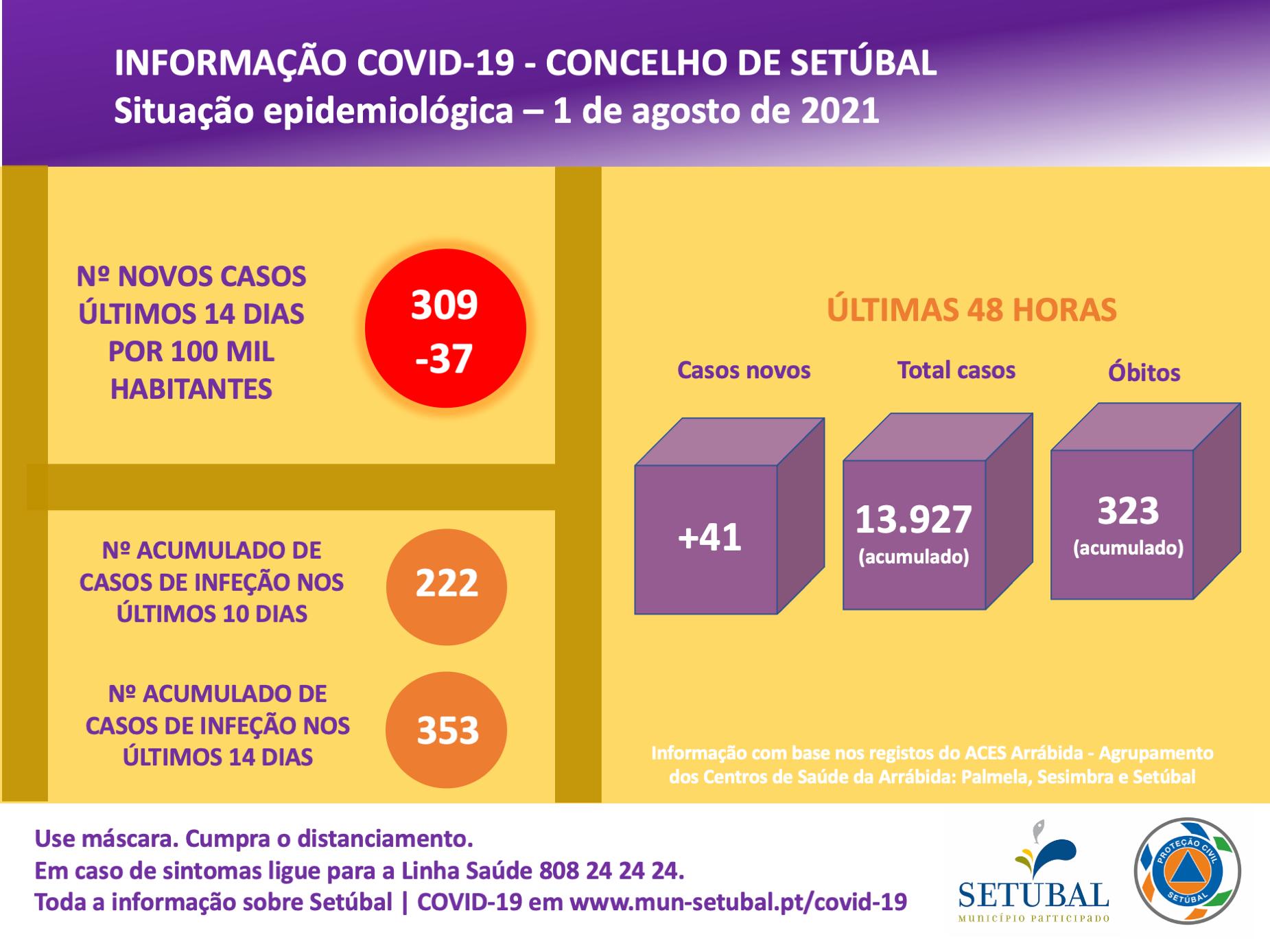 Covid-19 | Situação epidemiológica | 1 de agosto de 2021